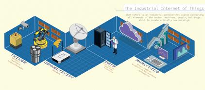 IIoT info graphic