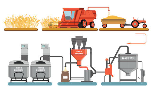 Food Processing and Ag Equipment